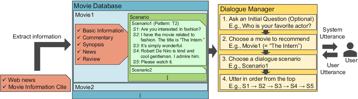 Figure 1 for Modeling and Utilizing User's Internal State in Movie Recommendation Dialogue