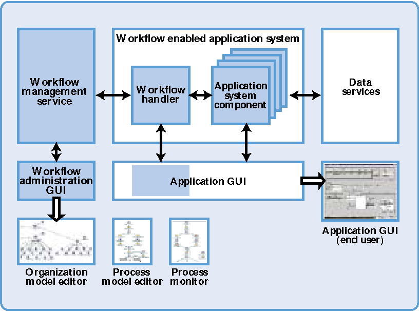 workflow-enabled application systems
