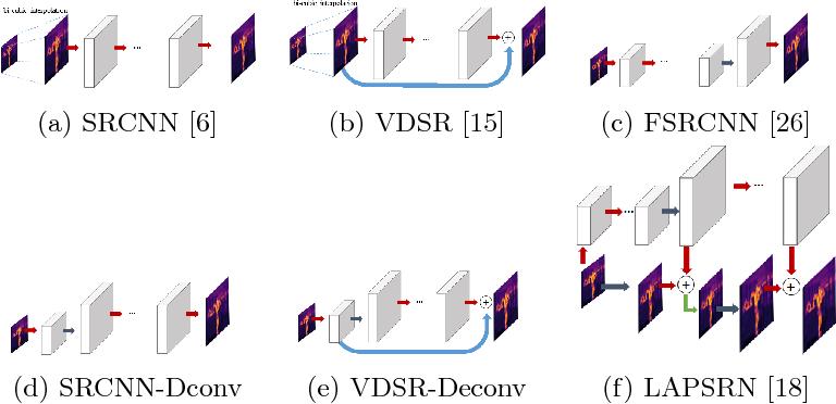 Figure 1 for Multimodal Sensor Fusion In Single Thermal image Super-Resolution