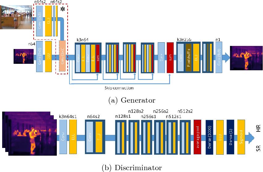 Figure 4 for Multimodal Sensor Fusion In Single Thermal image Super-Resolution