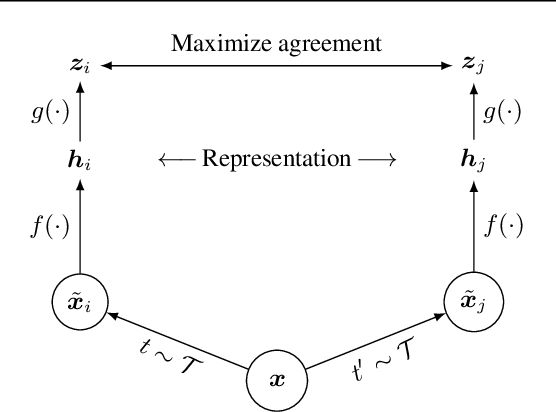 Figure 3 for A Simple Framework for Contrastive Learning of Visual Representations