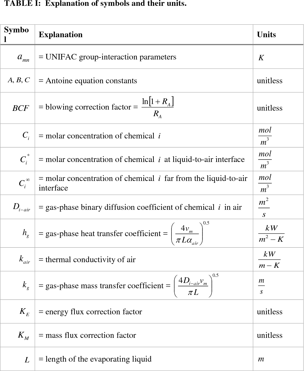 Table I from The simultaneous mass and energy evaporation