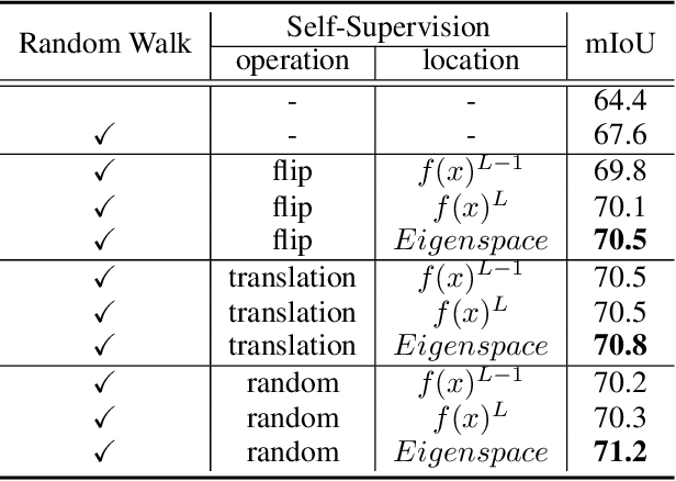 Figure 2 for Scribble-Supervised Semantic Segmentation by Random Walk on Neural Representation and Self-Supervision on Neural Eigenspace