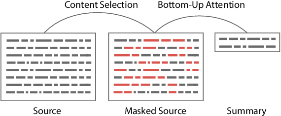 Figure 2 for Bottom-Up Abstractive Summarization