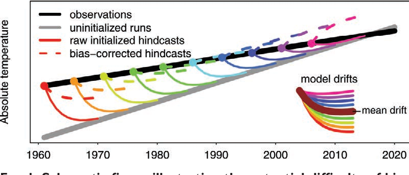 Figure 1 from The rapidly evolving field of decadal climate