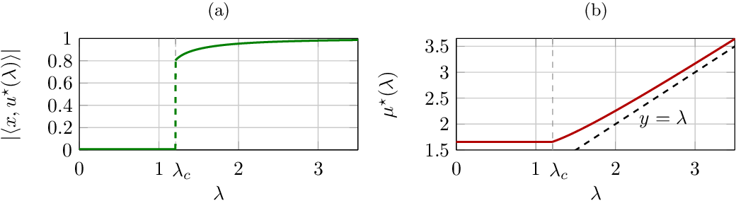 Figure 3 for A Random Matrix Perspective on Random Tensors