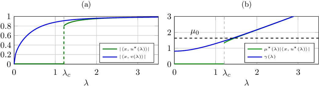 Figure 4 for A Random Matrix Perspective on Random Tensors