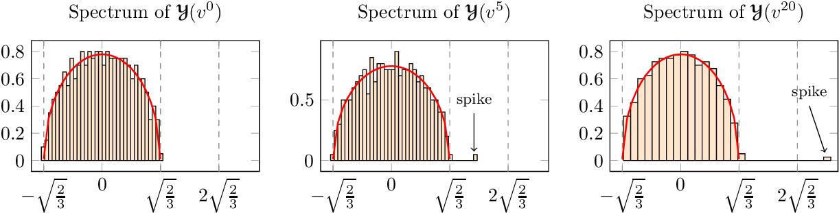 Figure 1 for A Random Matrix Perspective on Random Tensors