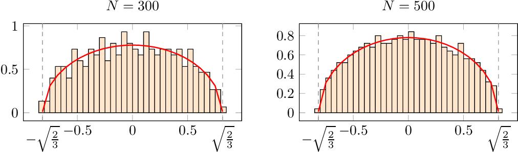 Figure 2 for A Random Matrix Perspective on Random Tensors