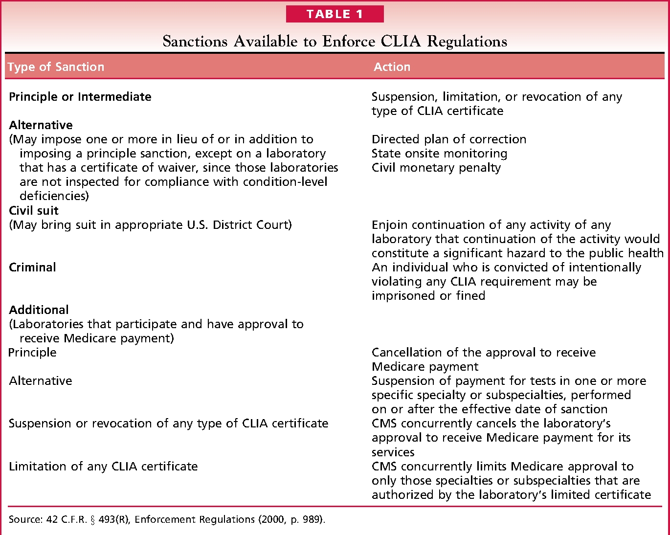 A review and analysis of the clinical laboratory improvement ...