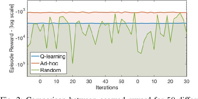 Figure 2 for A Reinforcement Learning Framework for Sequencing Multi-Robot Behaviors