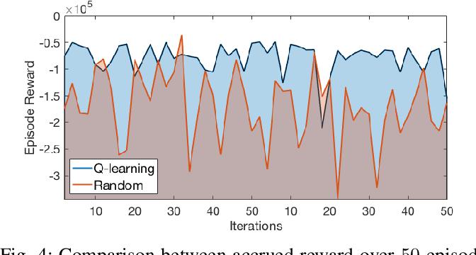 Figure 4 for A Reinforcement Learning Framework for Sequencing Multi-Robot Behaviors