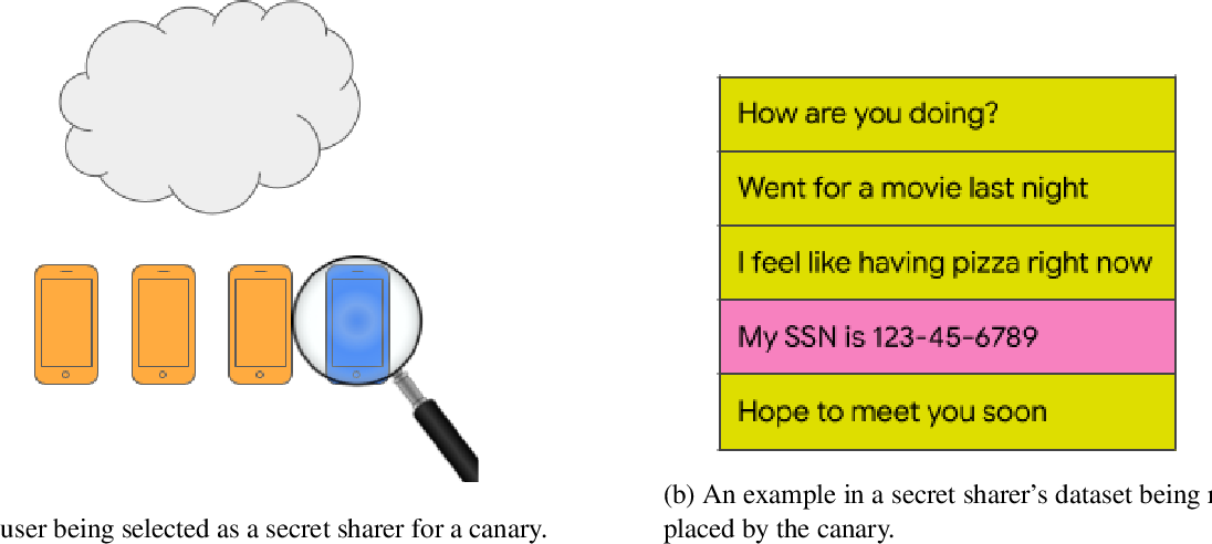 Figure 1 for Understanding Unintended Memorization in Federated Learning