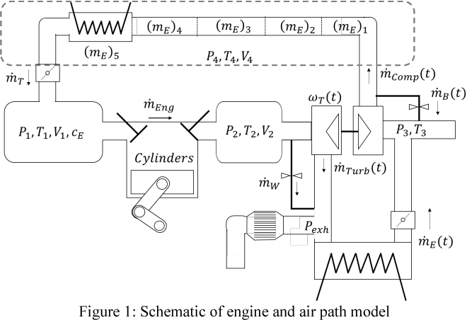 Nonlinear Model Predictive Air Path Control For Turbocharged Si