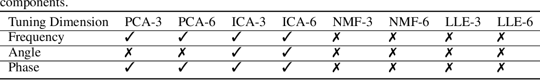 Figure 2 for Identifying and interpreting tuning dimensions in deep networks
