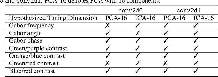 Figure 3 for Identifying and interpreting tuning dimensions in deep networks