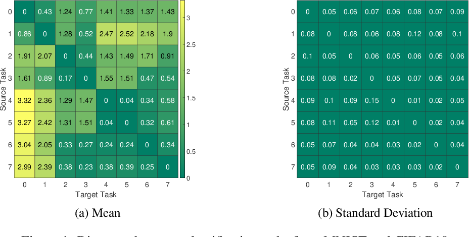 Figure 1 for Neural Architecture Search From Task Similarity Measure