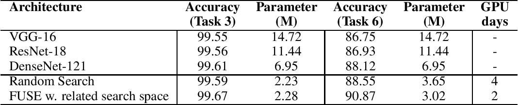 Figure 2 for Neural Architecture Search From Task Similarity Measure