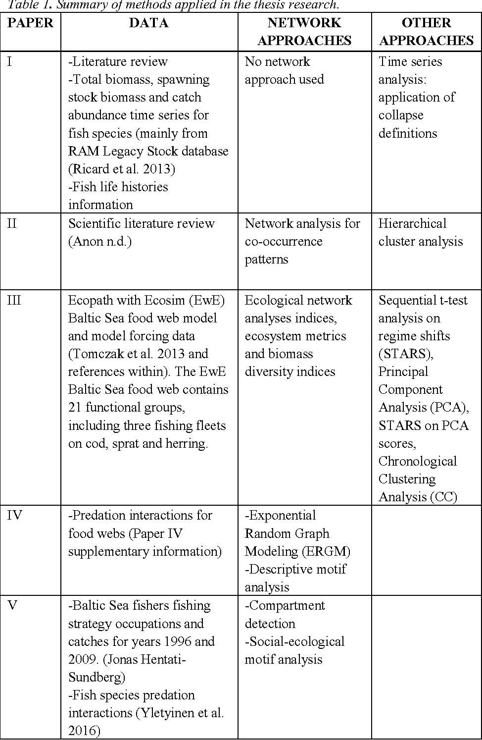 The Impact Of Multiple Drivers On Marine Systems Novel Approaches