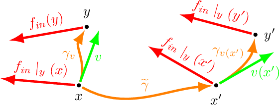 Figure 1 for Covariance in Physics and Convolutional Neural Networks