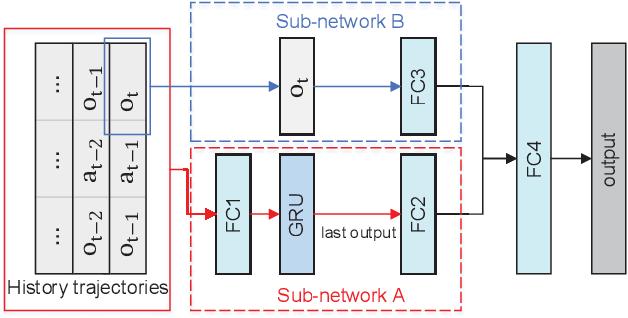 Figure 1 for Robust Reinforcement Learning under model misspecification
