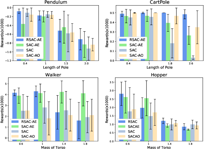 Figure 2 for Robust Reinforcement Learning under model misspecification
