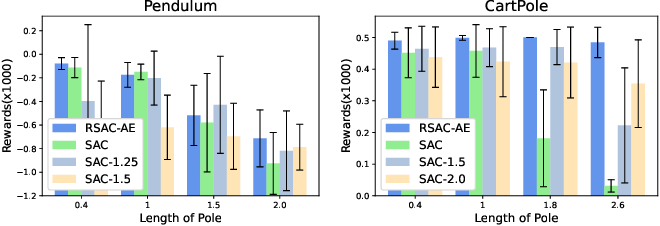 Figure 3 for Robust Reinforcement Learning under model misspecification