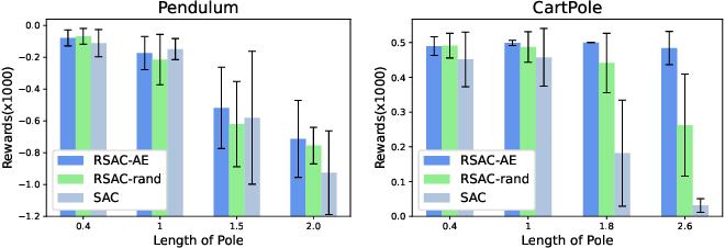 Figure 4 for Robust Reinforcement Learning under model misspecification