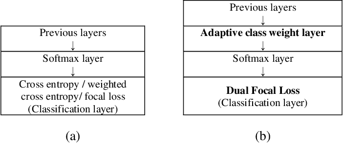 Figure 3 for Adaptive Class Weight based Dual Focal Loss for Improved Semantic Segmentation