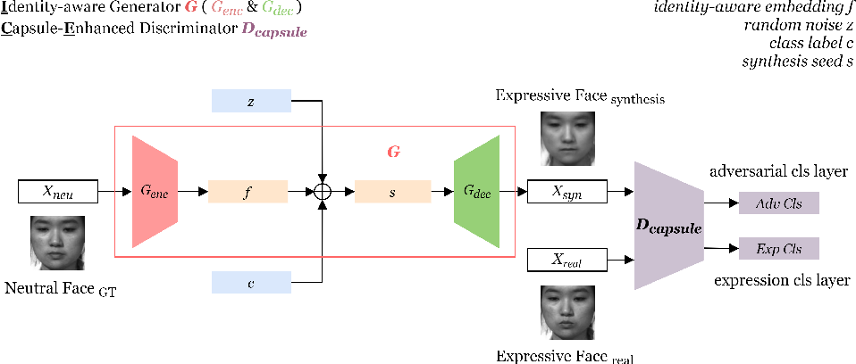 Figure 1 for ICE-GAN: Identity-aware and Capsule-Enhanced GAN for Micro-Expression Recognition and Synthesis
