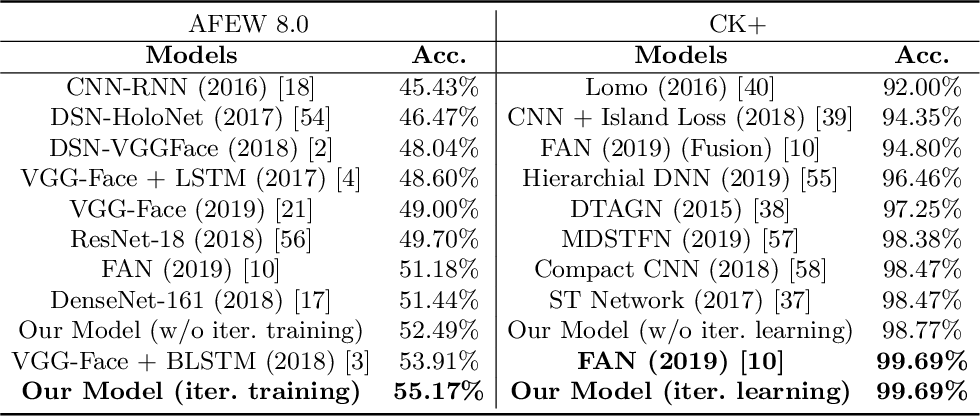 Figure 2 for Noisy Student Training using Body Language Dataset Improves Facial Expression Recognition