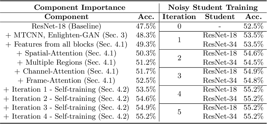 Figure 4 for Noisy Student Training using Body Language Dataset Improves Facial Expression Recognition
