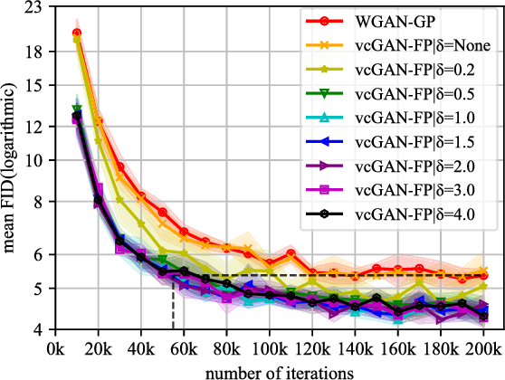 Figure 3 for Virtual Conditional Generative Adversarial Networks