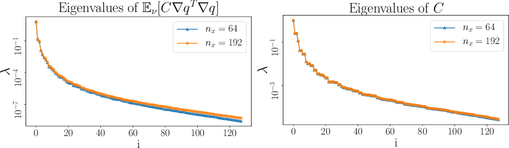 Figure 3 for Derivative-Informed Projected Neural Networks for High-Dimensional Parametric Maps Governed by PDEs