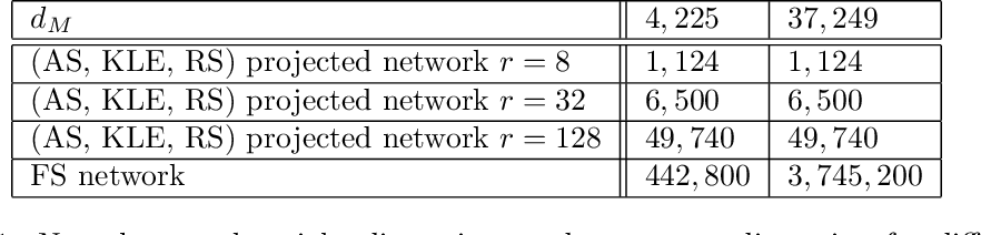 Figure 2 for Derivative-Informed Projected Neural Networks for High-Dimensional Parametric Maps Governed by PDEs