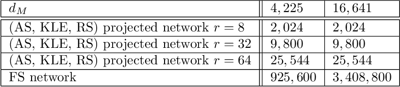 Figure 4 for Derivative-Informed Projected Neural Networks for High-Dimensional Parametric Maps Governed by PDEs