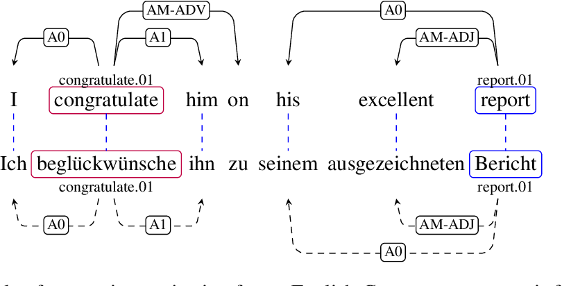 Figure 1 for Cross-Lingual Transfer of Semantic Roles: From Raw Text to Semantic Roles