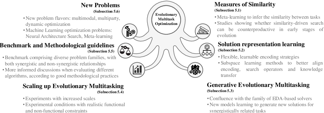 Figure 4 for Evolutionary Multitask Optimization: a Methodological Overview, Challenges and Future Research Directions