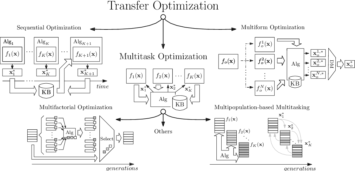 Figure 1 for Evolutionary Multitask Optimization: a Methodological Overview, Challenges and Future Research Directions