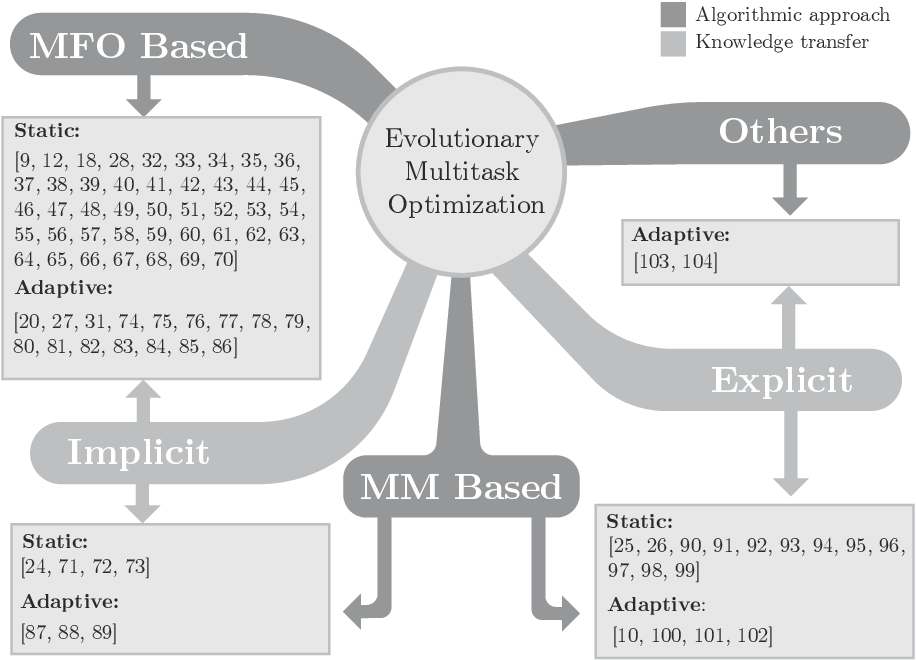Figure 3 for Evolutionary Multitask Optimization: a Methodological Overview, Challenges and Future Research Directions