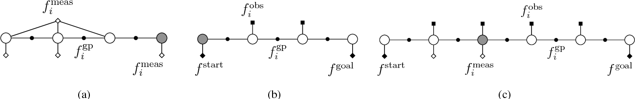 Figure 3 for STEAP: simultaneous trajectory estimation and planning