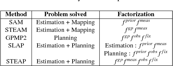 Figure 2 for STEAP: simultaneous trajectory estimation and planning