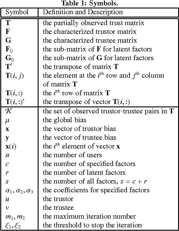 Figure 1 for MaTrust: An Effective Multi-Aspect Trust Inference Model