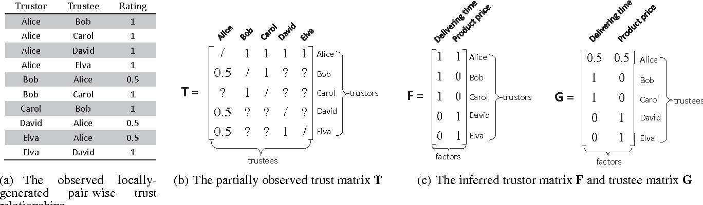 Figure 2 for MaTrust: An Effective Multi-Aspect Trust Inference Model