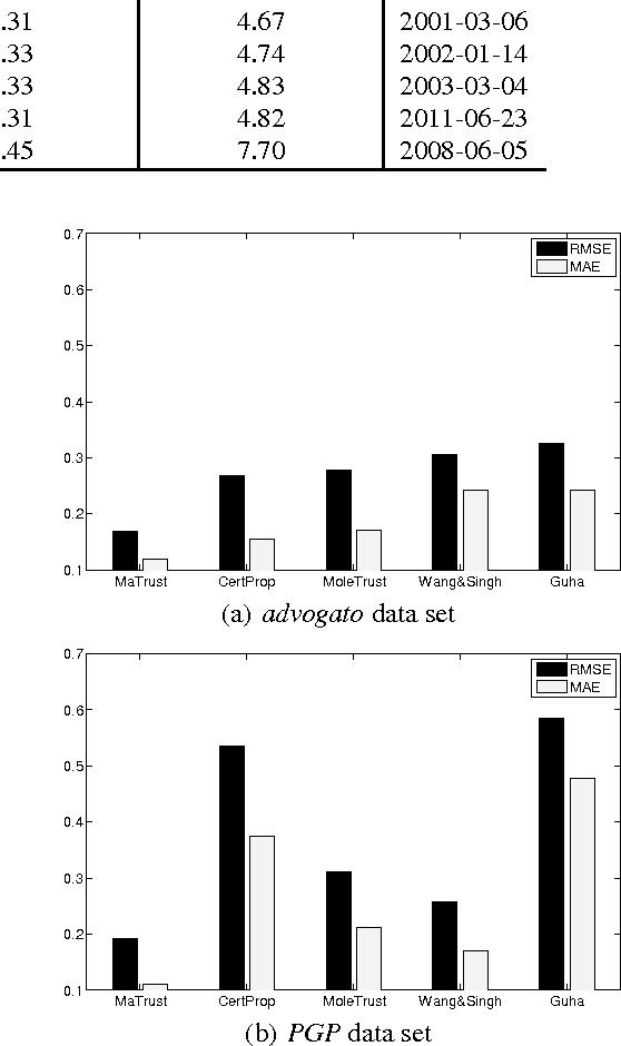 Figure 4 for MaTrust: An Effective Multi-Aspect Trust Inference Model