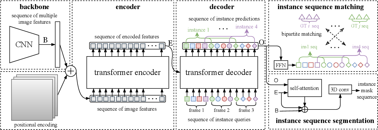 Figure 2 for End-to-End Video Instance Segmentation with Transformers