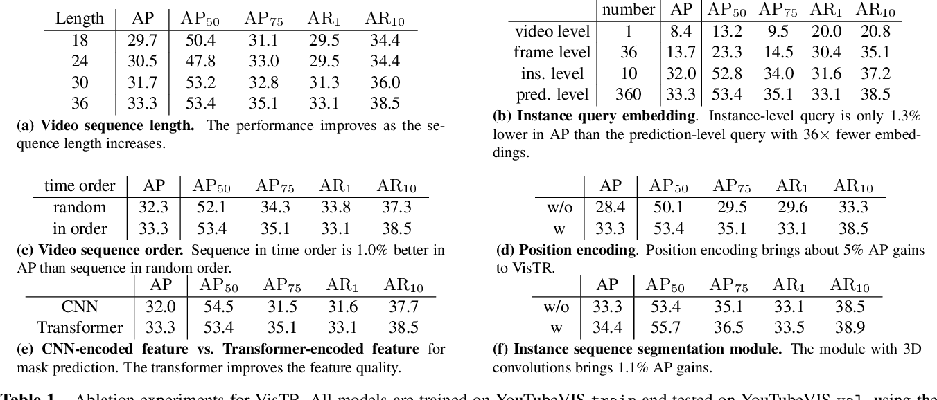 Figure 1 for End-to-End Video Instance Segmentation with Transformers