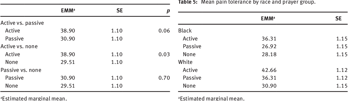 An experimental investigation of the relationships among race