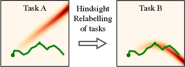 Figure 1 for Generalized Hindsight for Reinforcement Learning