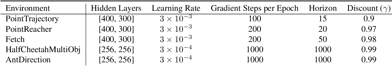 Figure 4 for Generalized Hindsight for Reinforcement Learning